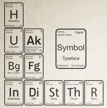 periodic-table-typeface-section