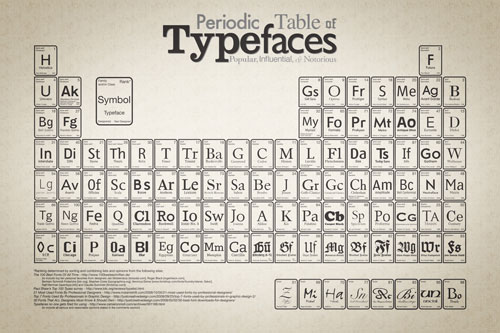 periodic_table_of_typefaces_small