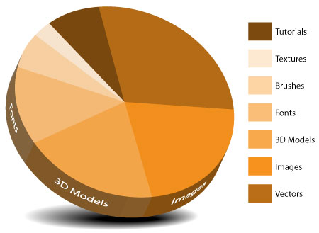Vector tutorial creating a killer 3d pie chart in illustrator