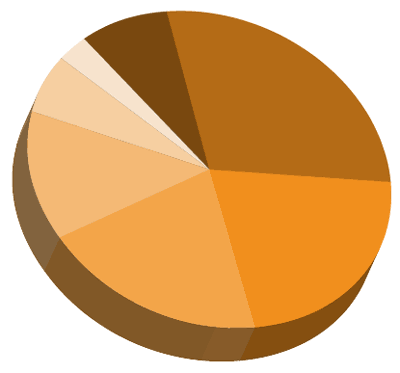 Vector Tutorial: Creating A Killer 3D Pie Chart in Illustrator ...